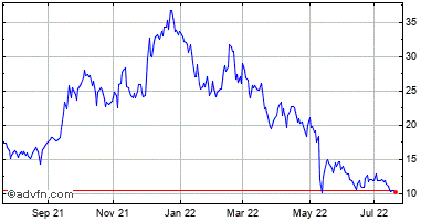 Opnet Technologies Inc. (mm) Historical Stock Chart May 2012 to May 2013