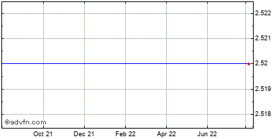 Ocean Power Technologies (mm) Historical Stock Chart April 2014 to April 2015