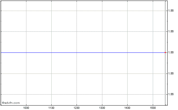 Opentv (mm) Intraday Stock Chart Monday, 20 October 2014