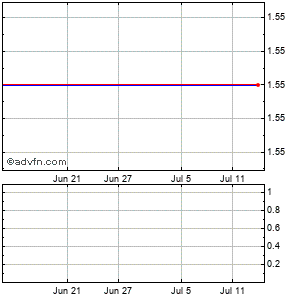 Opentv (mm) Monthly Stock Chart July 2015 to August 2015