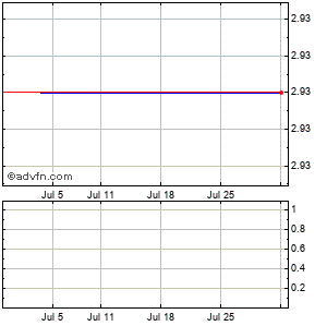Openwave Systems (mm) Monthly Stock Chart April 2015 to May 2015