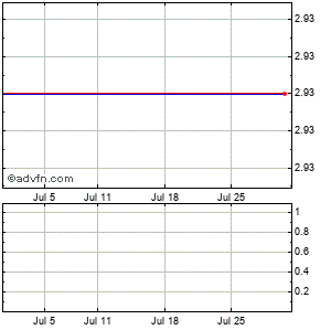 Openwave Systems (mm) Monthly Stock Chart July 2015 to August 2015