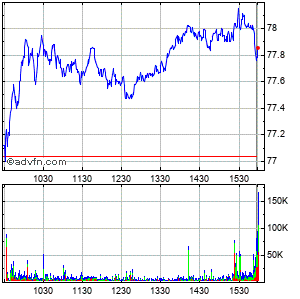 Oracle (mm) Intraday Stock Chart Monday, 22 September 2014
