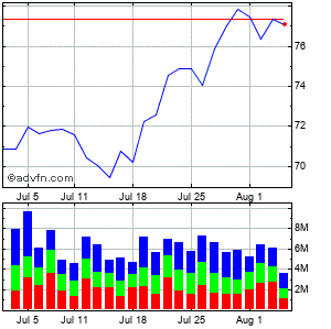 Oracle (mm) Monthly Stock Chart August 2014 to September 2014