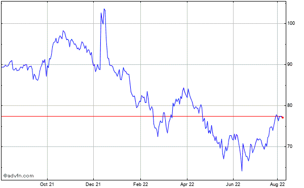 Oracle (mm) Historical Stock Chart September 2013 to September 2014