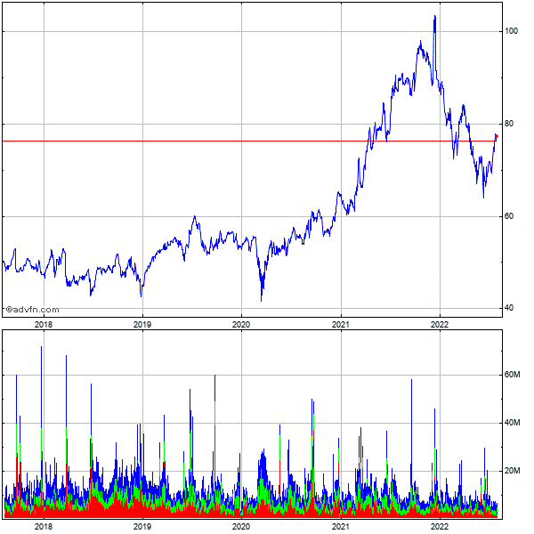 Oracle (mm) 5 Year Historical Stock Chart September 2009 to September 2014
