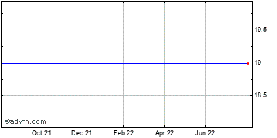 Osiris Therapeutics (mm) Historical Stock Chart October 2013 to October 2014
