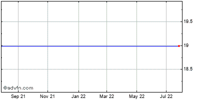 Osiris Therapeutics (mm) Historical Stock Chart May 2012 to May 2013