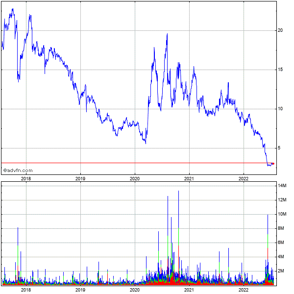 Orasure Technologies (mm) 5 Year Historical Stock Chart December 2009 to December 2014