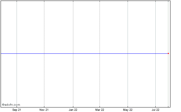 Pacer International (mm) Historical Stock Chart May 2012 to May 2013