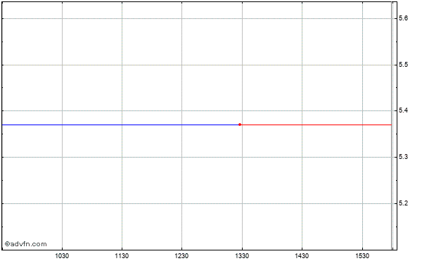 Paetec Holding (mm) Intraday Stock Chart Tuesday, 21 May 2013