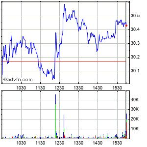 Patterson Companies Inc. (mm) Intraday Stock Chart Thursday, 23 May 2013