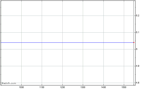 Pharmanet Development Grp (mm) Intraday Stock Chart Thursday, 23 May 2013