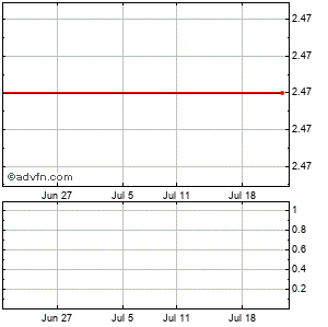 Pdl Biopharma (mm) Monthly Stock Chart April 2013 to May 2013