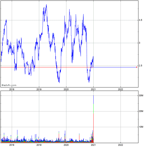 Pdl Biopharma (mm) 5 Year Historical Stock Chart May 2008 to May 2013
