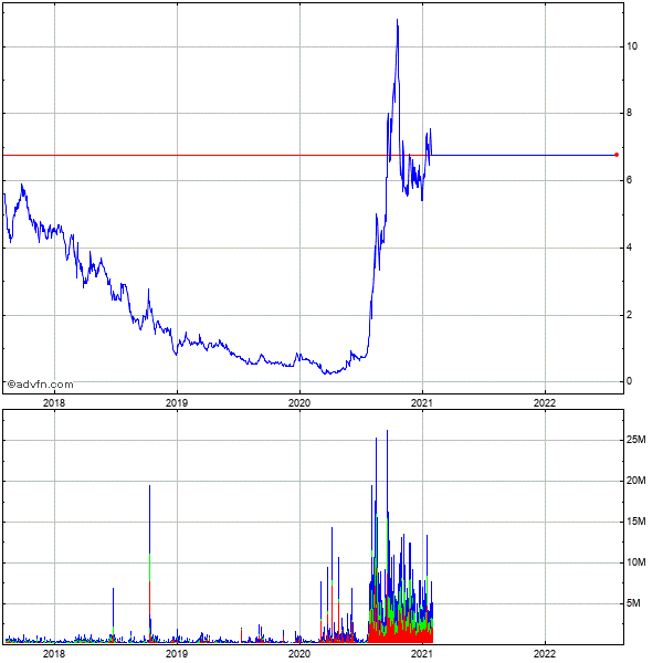 Pacific Ethanol - Commonstock (mm) 5 Year Historical Stock Chart May 2008 to May 2013