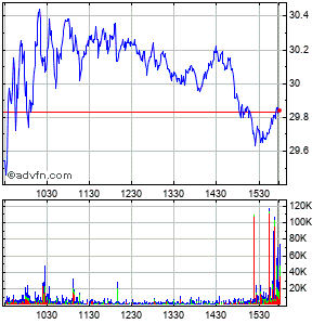 Penn National Gaming (mm) Intraday Stock Chart Thursday, 23 May 2013