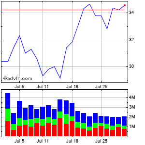 Penn National Gaming (mm) Monthly Stock Chart April 2013 to May 2013