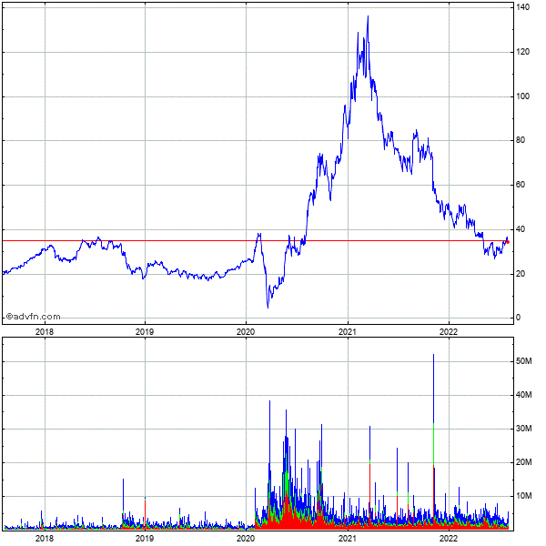 Penn National Gaming (mm) 5 Year Historical Stock Chart May 2008 to May 2013