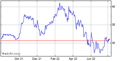 Plumas Bancorp (mm) Historical Stock Chart May 2012 to May 2013