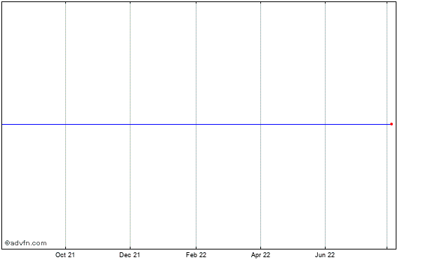 Polycom (mm) Historical Stock Chart August 2013 to August 2014