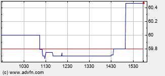Preformed Line Products Intraday Stock Chart