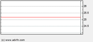 Plug Power Intraday Stock Chart