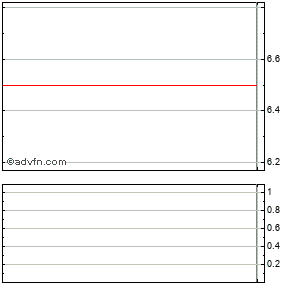Plx Technology (mm) Intraday Stock Chart Friday, 21 November 2014