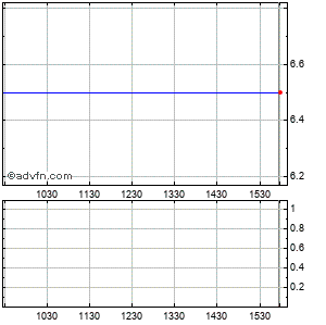 Plx Technology (mm) Intraday Stock Chart Saturday, 25 May 2013