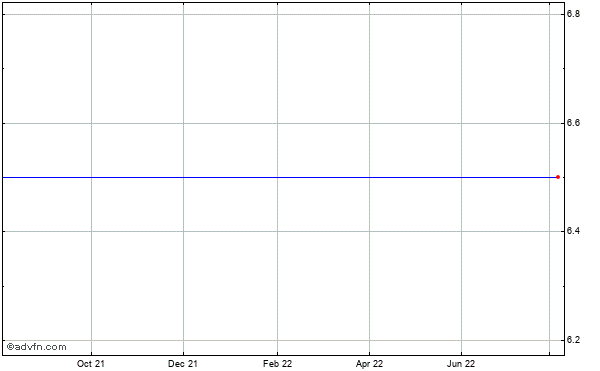 Plx Technology (mm) Historical Stock Chart May 2012 to May 2013