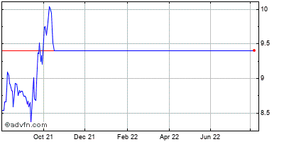Pacific Mercantile Bancorp (mm) Historical Stock Chart May 2012 to May 2013