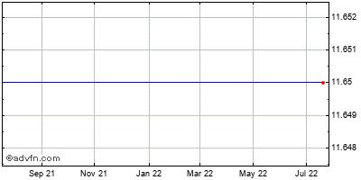 Pmc - Sierra (mm) Historical Stock Chart May 2012 to May 2013