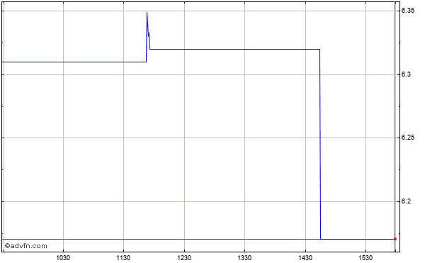 Psychemedics (mm) Intraday Stock Chart Friday, 29 August 2014