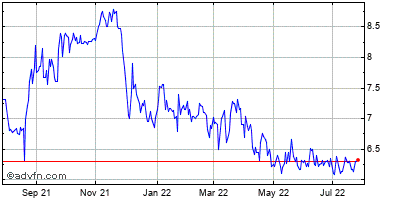 Psychemedics (mm) Historical Stock Chart May 2012 to May 2013