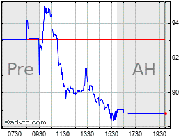 Intraday Perficient chart