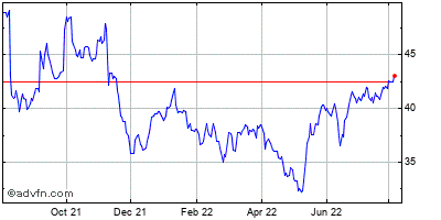 Perrigo Company (mm) Historical Stock Chart July 2014 to July 2015