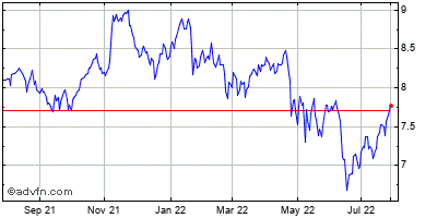 Prospect Capital (mm) Historical Stock Chart November 2013 to November 2014