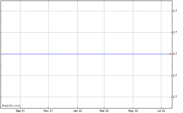 Monterey Gourmet Foods (mm) Historical Stock Chart May 2012 to May 2013