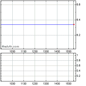 Power-one (mm) Intraday Stock Chart Sunday, 21 December 2014