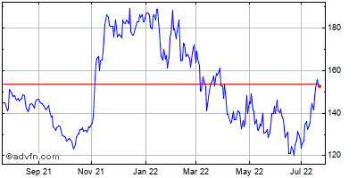 Qualcomm Incorporated (mm) Historical Stock Chart May 2014 to May 2015