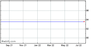 Questcor Pharmaceuticals (mm) Historical Stock Chart May 2012 to May 2013