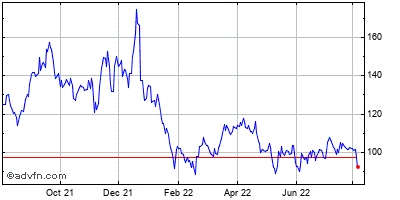 Quidel (mm) Historical Stock Chart February 2014 to February 2015