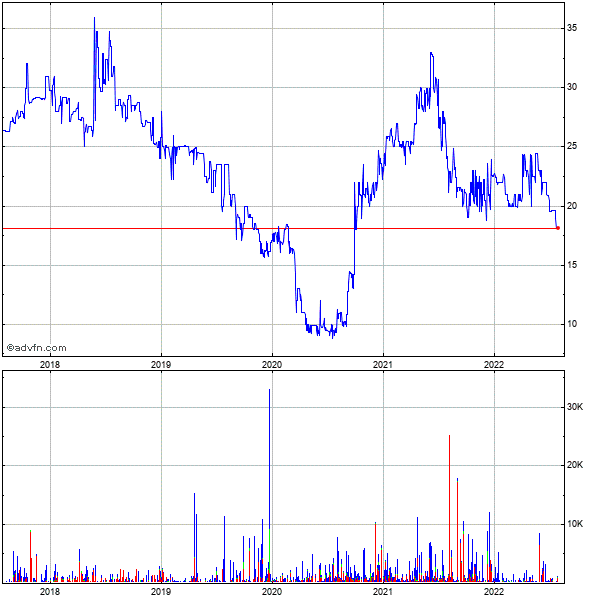 Q.e.p. Co. (mm) 5 Year Historical Stock Chart May 2008 to May 2013