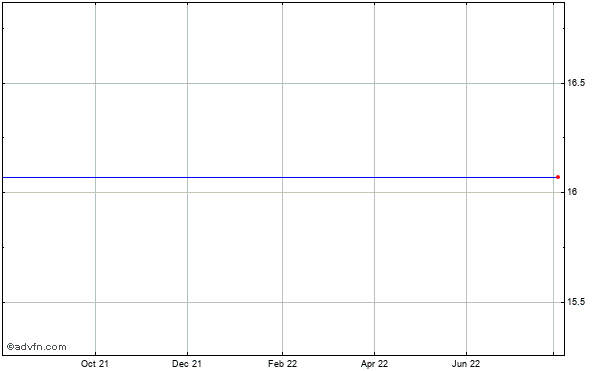 Qlogic (mm) Historical Stock Chart March 2014 to March 2015