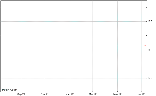 Qlogic (mm) Historical Stock Chart May 2012 to May 2013