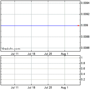 Quantum Fuel Systems Technologies Worldwide (mm) Monthly Stock Chart April 2013 to May 2013