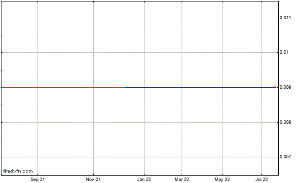 Quantum Fuel Systems Technologies Worldwide (mm) Historical Stock Chart October 2013 to October 2014