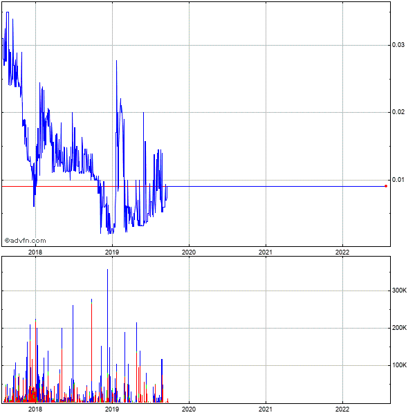 Quantum Fuel Systems Technologies Worldwide (mm) 5 Year Historical Stock Chart May 2008 to May 2013