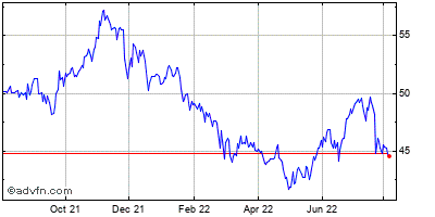 Republic Bancorp (mm) Historical Stock Chart November 2014 to November 2015