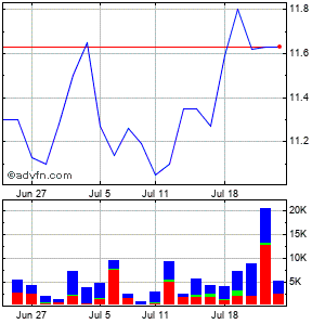 Radcom Ltd. (mm) Monthly Stock Chart April 2013 to May 2013